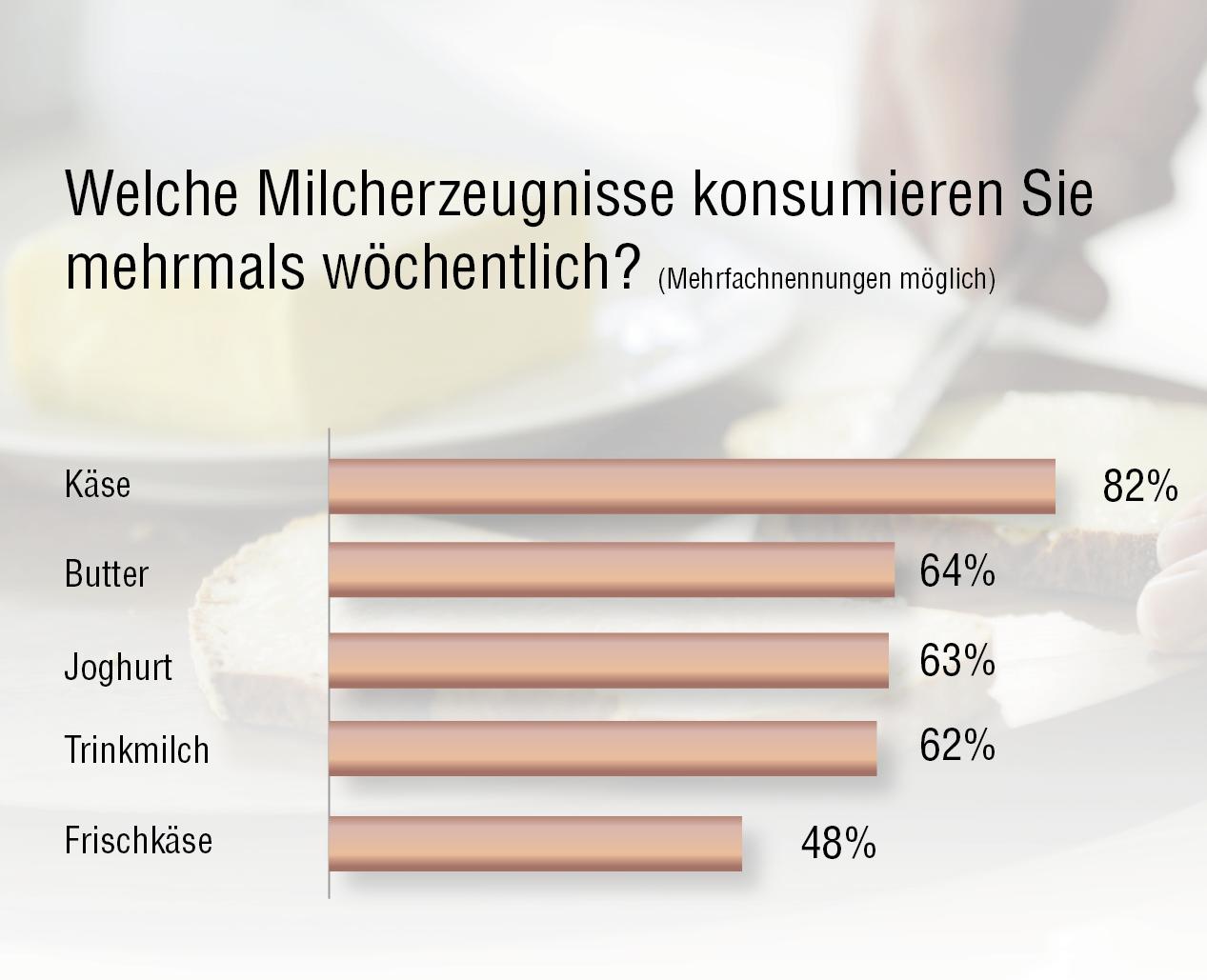 80 Prozent der Deutschen essen mehrmals pro Woche Milchprodukte