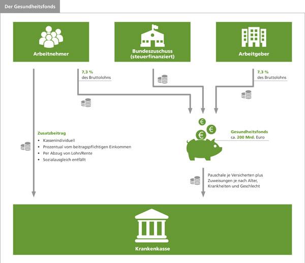 Infografik-Zusatzbeitrag © AOK Hessen